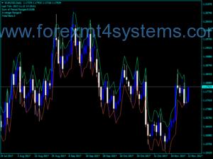 Индекс на средния дневен обсег на Forex