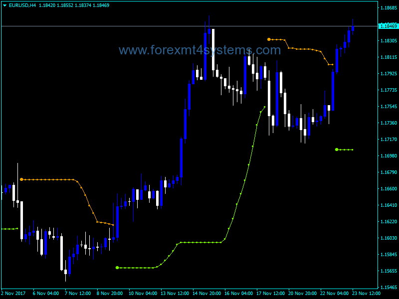 Forex BBands Stop Indicator