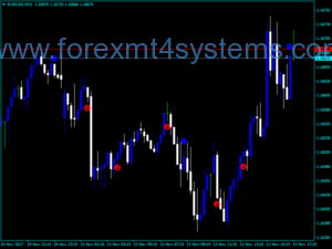 Индикатор за Forex BW Wise Man
