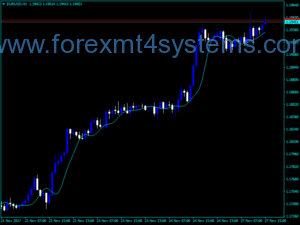Forex Basis Bezier Curve Indicator