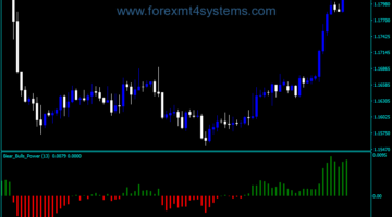 Forex Bears Bulls Power Indicator