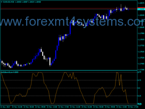 Forex Bulls Bears Eyes Indicator