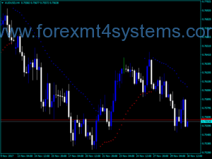 Forex Buy Sell Dots Indicator