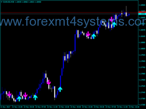 Forex Bykov Trend Signal Indicator