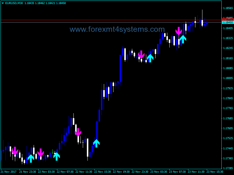 Forex Bykov Trend Signal Indicator