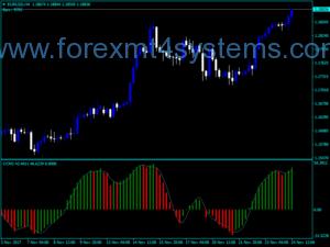 Индекс на Forex CCM
