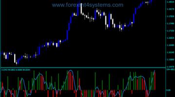 Forex CCM Three Indicator