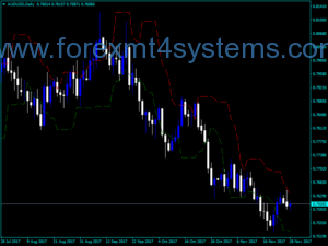 Forex Candle Stop Indicator
