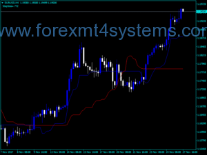 Forex Chande Kroll Stop Indicator