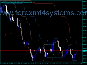 Forex Channel Breakout Entry Indicator