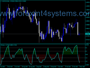 Forex Chimp Indicator
