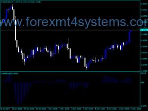 Индикатор за Forex CoeffofLine