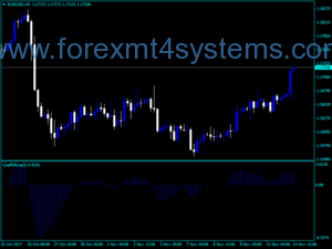 Forex CoeffofLine Indicator