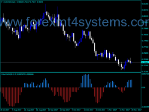 Forex Color Osma Indicator