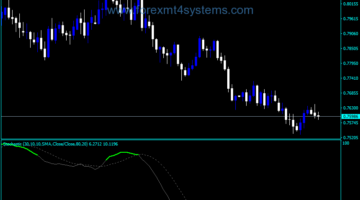 Forex Color Stochastic Indicator
