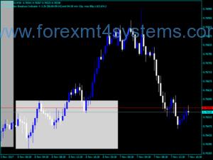 Dias coloridos Forex no indicador de gráfico