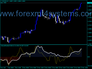 Forex Coloured Woodie Indicator