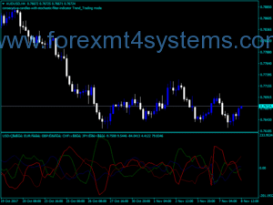 Forex Complex Common Indicator
