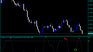Forex Consecutive Candles with Stochastic Filter Indicator