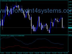 Forex Convergent Divergent Range Volatility Indicator