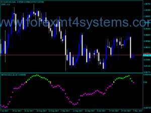 Forex Custom BB MACD Indicator