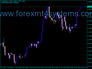Indekatoriya Forex Custom Graal