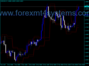 Forex Custom Resistance Support Indicator