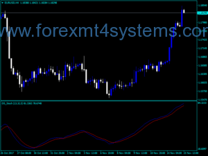 Forex DS Stochastic Indicator