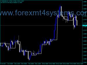 Tlhahlobo ea Forex ea Trend Indicator