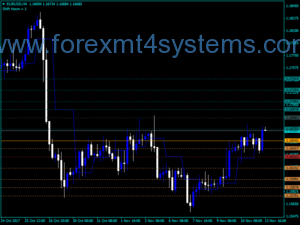 Forex DailyPivot Shift Indicator