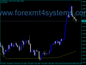 Forex Din Fibo High Indicator