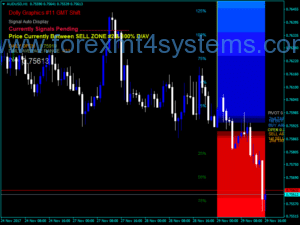 Forex Dolly Graphics Indicator