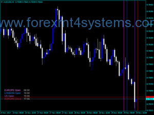 Forex Dolly Trading Times Indicator