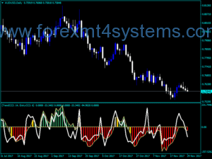 Forex Double CCI Woody Indicator