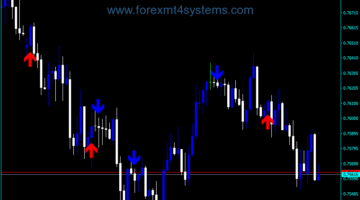 Forex EMA Prediction Indicator
