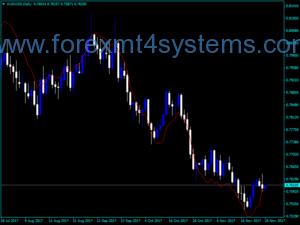 Forex EMA voorspellende indicator