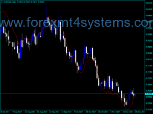 Forex EMA Predictive Indicator