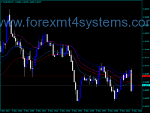 Forex EMA Trend Indicator