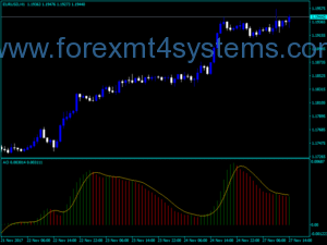 Forex Extended Awesome Signal Indicator