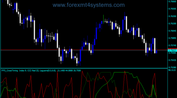 Forex FFS Cross Timing Indicator