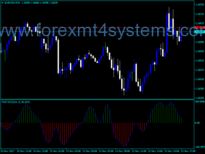 Forex FX Snipers T3 CCI-indicator