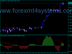 Forex FX5 Divergence Indicator