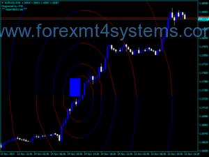 Forex FX5 Фибо спирален индикатор