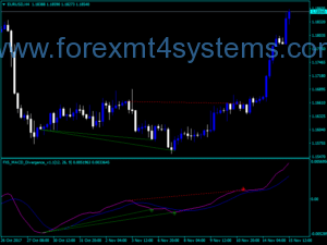 Forex FX5 MACD Divergence Indicator