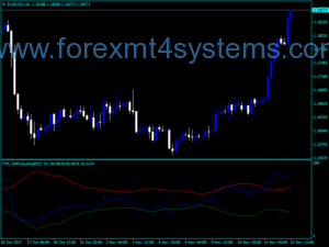 Indicador RSI Forex FX5 Self Adjusting