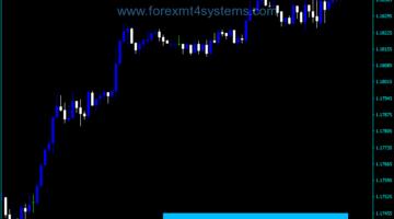 Forex Fib Support Resistance Indicator