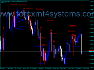 Forex Figures Candle Indicator
