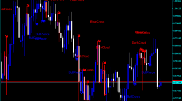 Forex Figures Candle Indicator