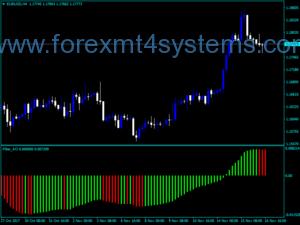 Индекс на Forex Filter AO