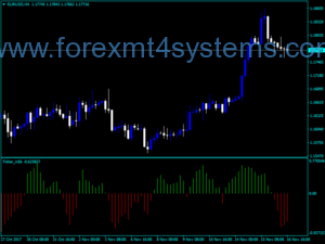 Indicador Forex Fisher MBK